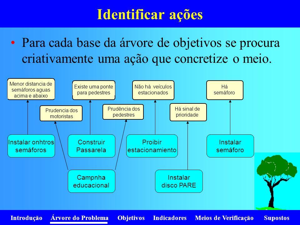 Introdução Árvore do Problema Objetivos Indicadores Meios de Verificação Supostos Identificar ações Menor distancia de semáforos aguas acima e abaixo