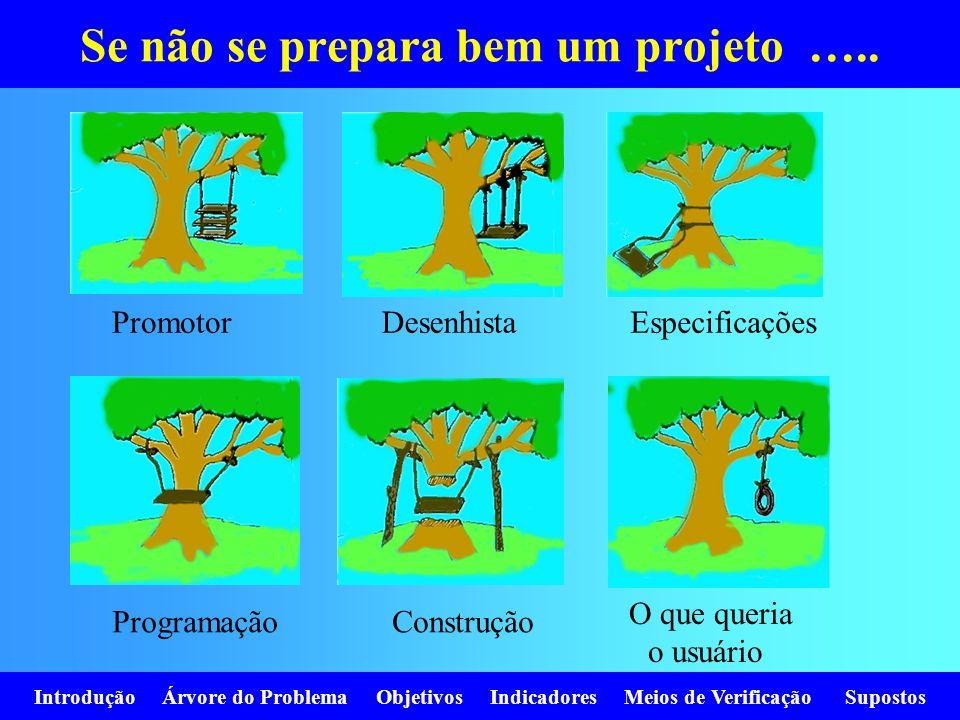 Introdução Árvore do Problema Objetivos Indicadores Meios de Verificação Supostos Se não se prepara bem um projeto ….. PromotorDesenhistaEspecificaçõe