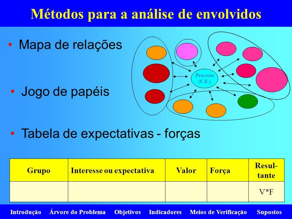 Introdução Árvore do Problema Objetivos Indicadores Meios de Verificação Supostos Métodos para a análise de envolvidos Mapa de relações Proyecto (U.E.