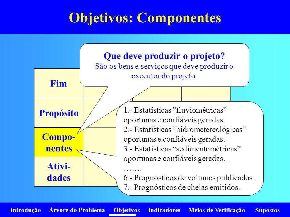 Introdução Árvore do Problema Objetivos Indicadores Meios de Verificação Supostos Objetivos: Componentes Fim Propósito Compo- nentes Ativi- dades Que