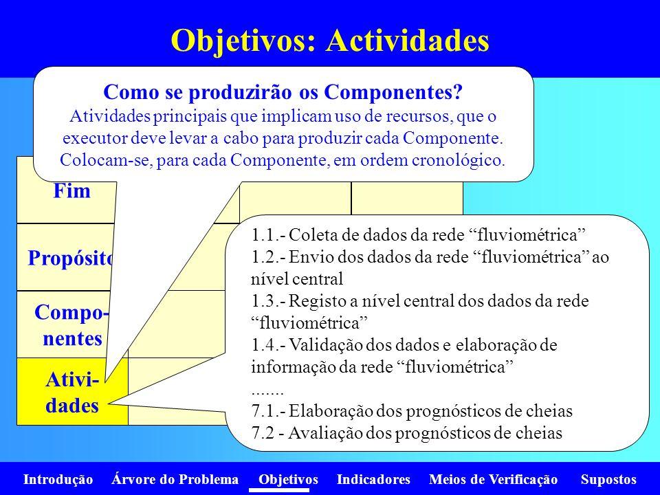 Introdução Árvore do Problema Objetivos Indicadores Meios de Verificação Supostos Objetivos: Actividades Fim Propósito Compo- nentes Ativi- dades Como