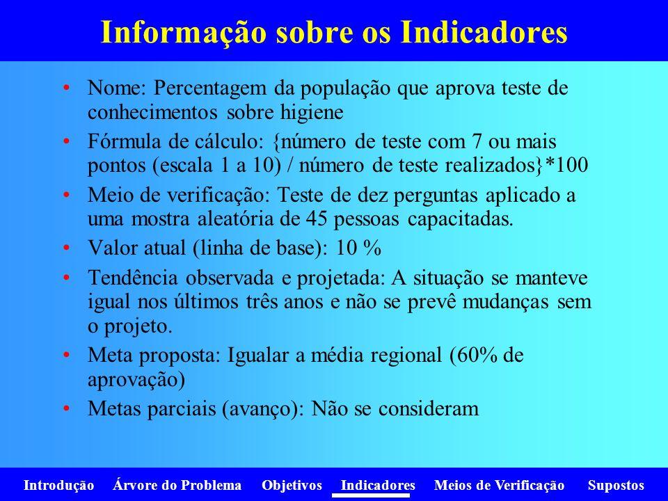 Introdução Árvore do Problema Objetivos Indicadores Meios de Verificação Supostos Informação sobre os Indicadores Nome: Percentagem da população que a
