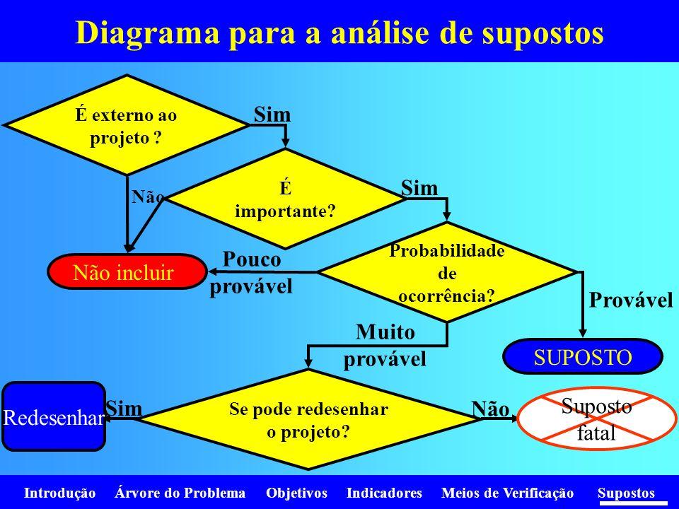 Introdução Árvore do Problema Objetivos Indicadores Meios de Verificação Supostos Diagrama para a análise de supostos É externo ao projeto ? É importa