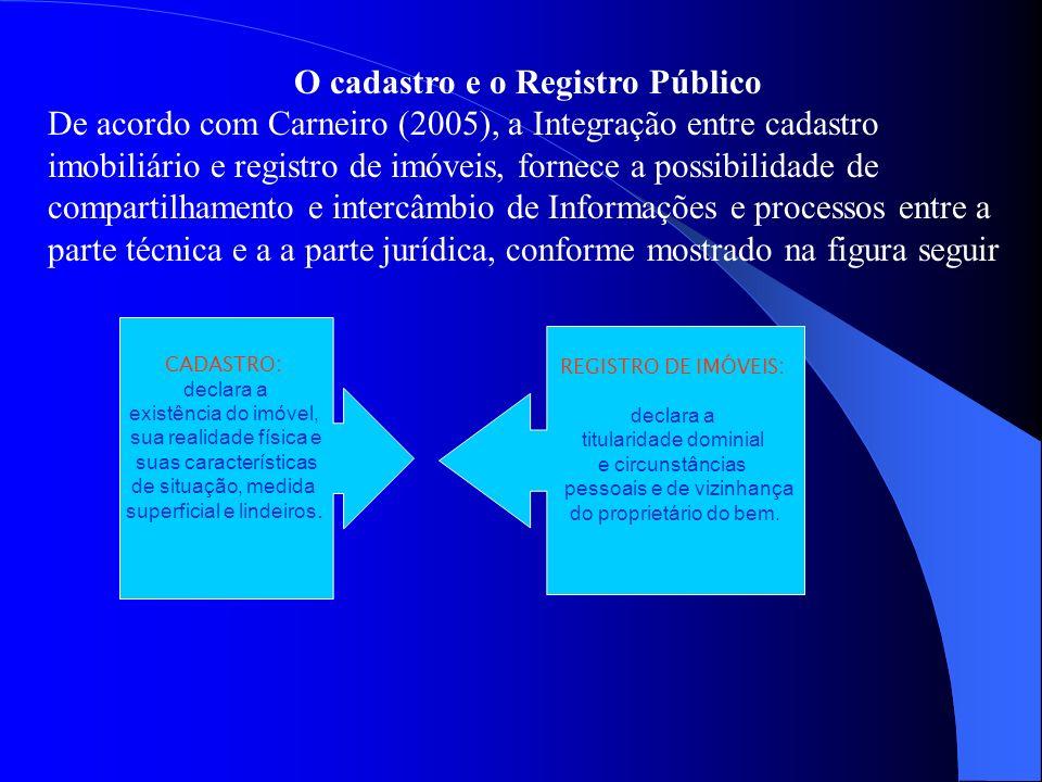 O cadastro e o Registro Público De acordo com Carneiro (2005), a Integração entre cadastro imobiliário e registro de imóveis, fornece a possibilidade