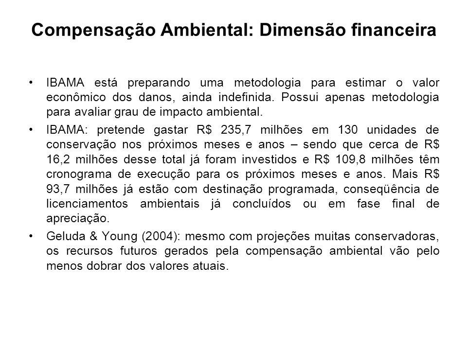 Compensação Ambiental: Dimensão financeira IBAMA está preparando uma metodologia para estimar o valor econômico dos danos, ainda indefinida. Possui ap