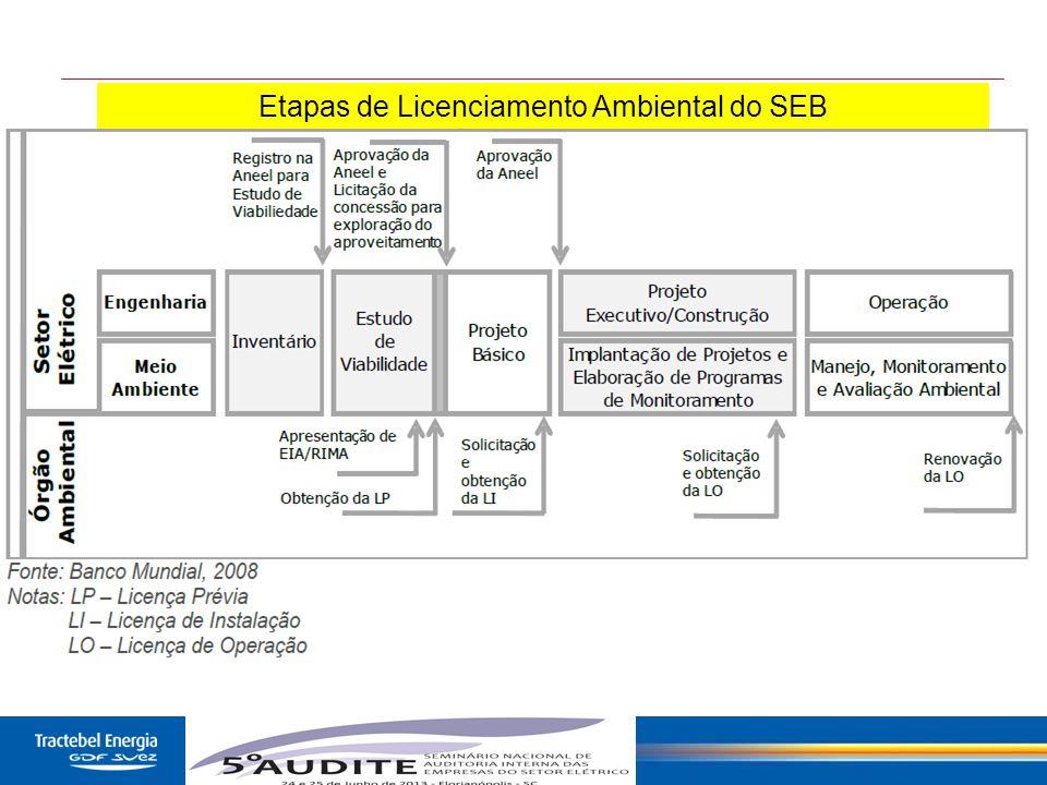 14 Etapas de Licenciamento Ambiental do SEB