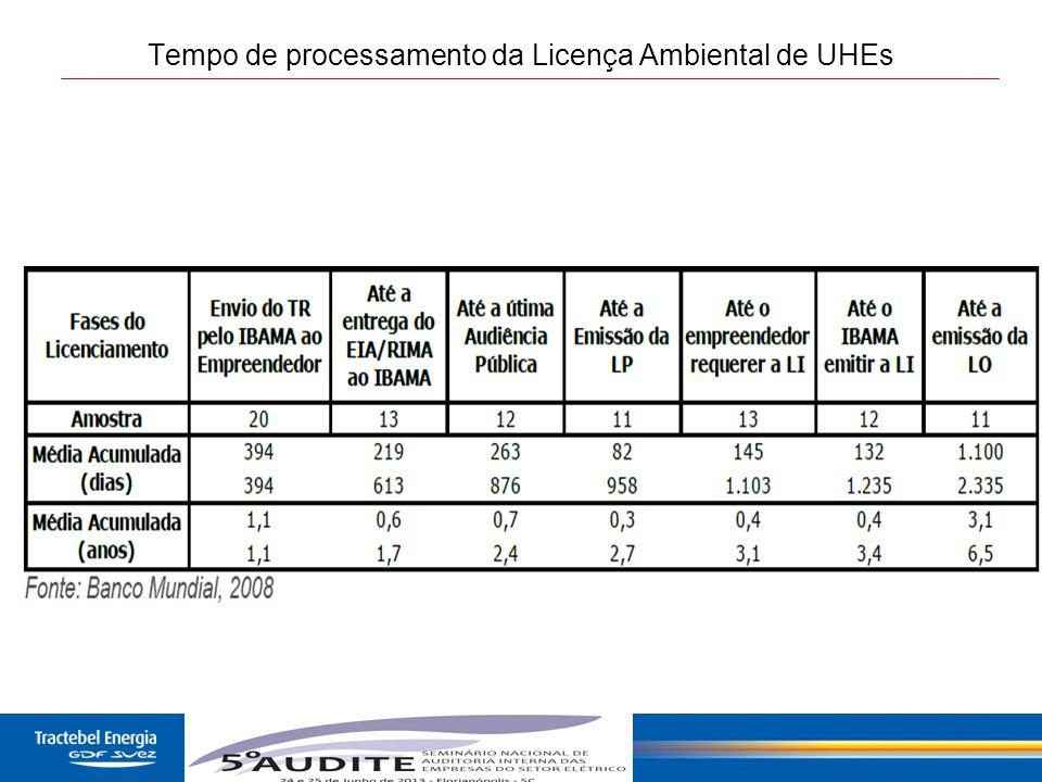 16 Tempo de processamento da Licença Ambiental de UHEs