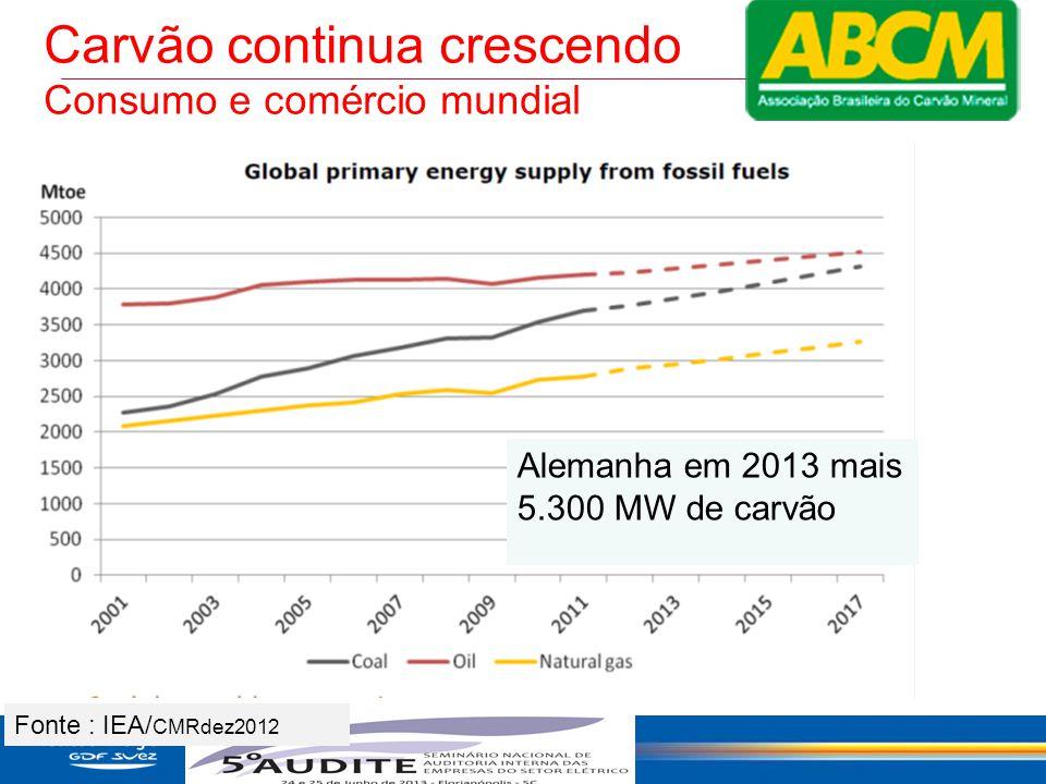 40 Carvão continua crescendo Consumo e comércio mundial Fonte : IEA/ CMRdez2012 Alemanha em 2013 mais 5.300 MW de carvão