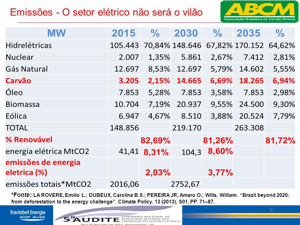 """41 Emissões - O setor elétrico não será o vilão *Fonte: LA ROVERE, Emílio L.; DUBEUX, Carolina B.S.; PEREIRA JR, Amaro O.; Wills, William. """"Brazil bey"""