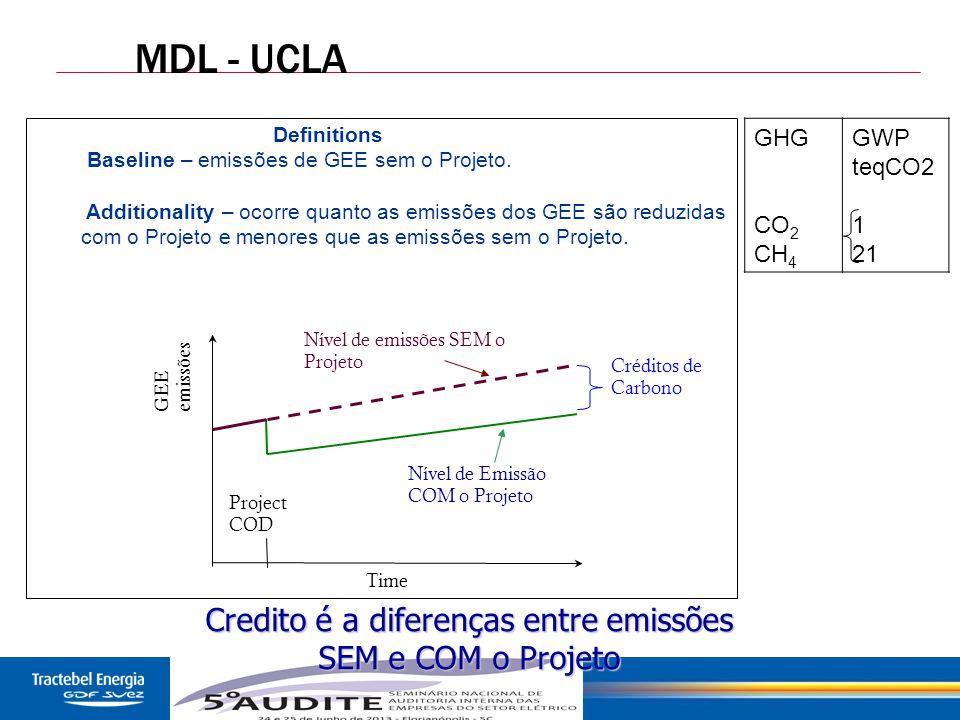 47 MDL - UCLA GHG CO 2 CH 4 GWP teqCO2 1 21 Credito é a diferenças entre emissões SEM e COM o Projeto GEE emissões Time Project COD Nível de Emissão C