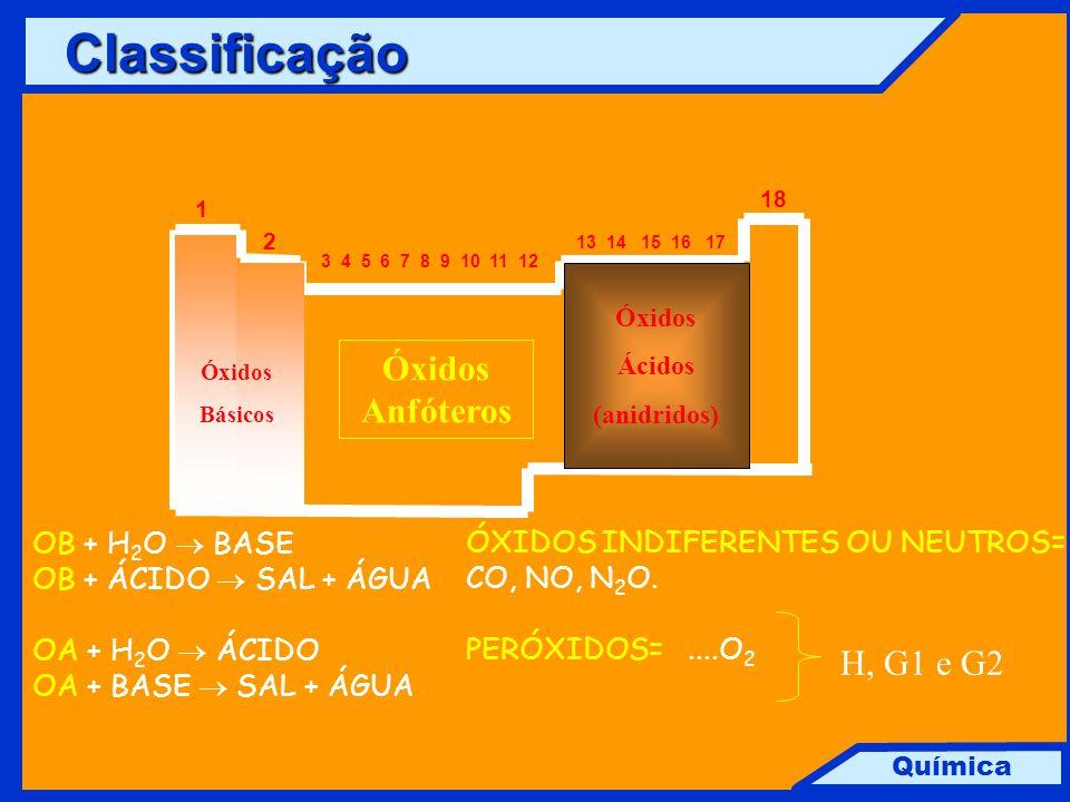 Química 18 1 2 13 14 15 16 17 3 4 5 6 7 8 9 10 11 12 Óxidos Básicos Óxidos Ácidos (anidridos) Óxidos Anfóteros OB + H 2 O  BASE OB + ÁCIDO  SAL + ÁG