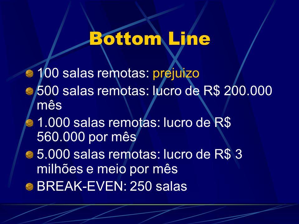 Bottom Line 100 salas remotas: prejuizo 500 salas remotas: lucro de R$ 200.000 mês 1.000 salas remotas: lucro de R$ 560.000 por mês 5.000 salas remotas: lucro de R$ 3 milhões e meio por mês BREAK-EVEN: 250 salas