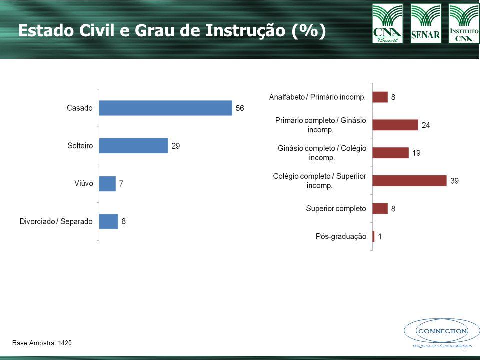 CONNECTION PESQUISA E ANÁLISE DE MERCADO 11 Estado Civil e Grau de Instrução (%) Base Amostra: 1420