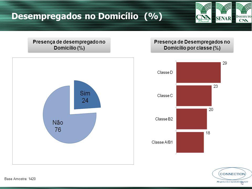 CONNECTION PESQUISA E ANÁLISE DE MERCADO 12 Desempregados no Domicílio (%) Presença de desempregado no Domicílio (%) Base Amostra: 1420 Presença de Desempregados no Domicílio por classe (%)