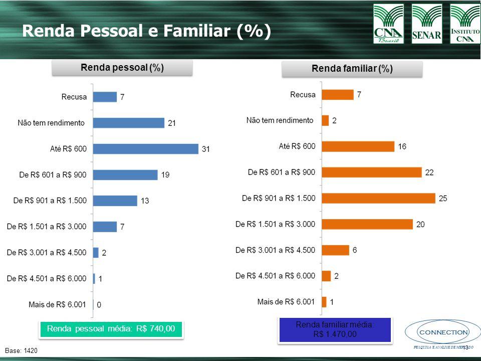 CONNECTION PESQUISA E ANÁLISE DE MERCADO 13 Base: 1420 Renda Pessoal e Familiar (%) Renda familiar média: R$ 1.470,00 Renda familiar média: R$ 1.470,00 Renda pessoal média: R$ 740,00 Renda pessoal (%) Renda familiar (%)