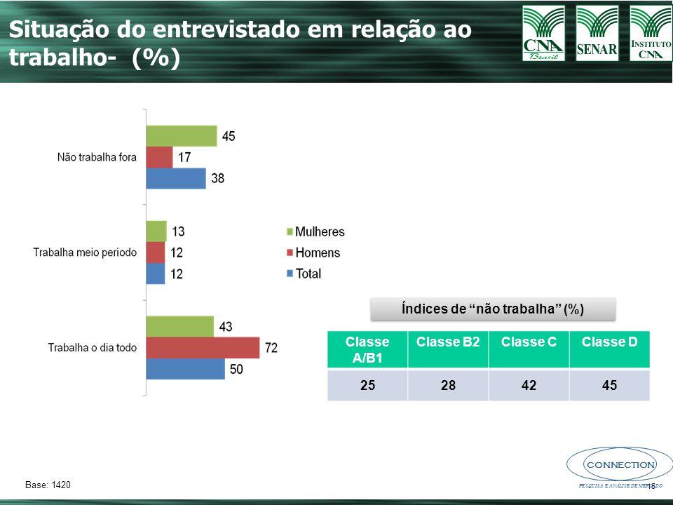CONNECTION PESQUISA E ANÁLISE DE MERCADO 15 Base: 1420 Situação do entrevistado em relação ao trabalho- (%) Classe A/B1 Classe B2Classe CClasse D 25284245 Índices de não trabalha (%)