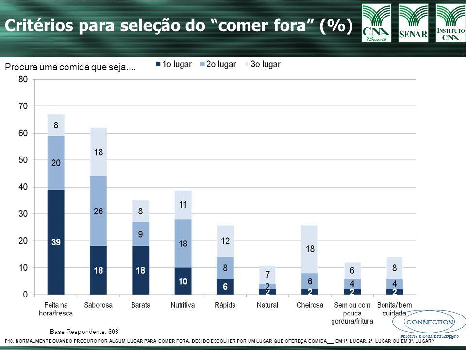 CONNECTION PESQUISA E ANÁLISE DE MERCADO 19 Critérios para seleção do comer fora (%) Base Respondente: 603 Procura uma comida que seja....