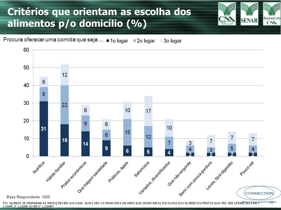 CONNECTION PESQUISA E ANÁLISE DE MERCADO 20 Critérios que orientam as escolha dos alimentos p/o domicílio (%) Base Respondente: 1420 Procura oferecer uma comida que seja....