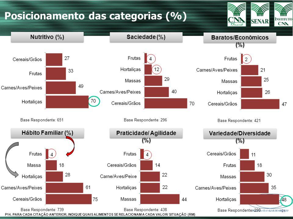 CONNECTION PESQUISA E ANÁLISE DE MERCADO 21 Posicionamento das categorias (%) Base Respondente: 651 Nutritivo (%) Base Respondente: 296 Saciedade (%) Base Respondente: 421 Baratos/Econômicos (%) Base Respondente: 739 Hábito Familiar (%) Base Respondente: 438 Praticidade/ Agilidade (%) Base Respondente: 290 Variedade/Diversidade (%) P14.