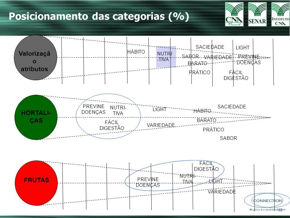 CONNECTION PESQUISA E ANÁLISE DE MERCADO Posicionamento das categorias (%) Valorizaçã o atributos HORTALI- ÇAS FRUTAS PREVINE DOENÇAS FÁCIL DIGESTÃO NUTRI- TIVA LIGHT VARIEDADE HÁBITO BARATO PRÁTICO SABOR SACIEDADE PREVINE DOENÇAS NUTRI- TIVA FÁCIL DIGESTÃO LIGHT VARIEDADE NUTRI -TIVA HÁBITO SABOR BARATO PRÁTICO SACIEDADE VARIEDADE FÁCIL DIGESTÃO LIGHT PREVINE DOENÇAS 22