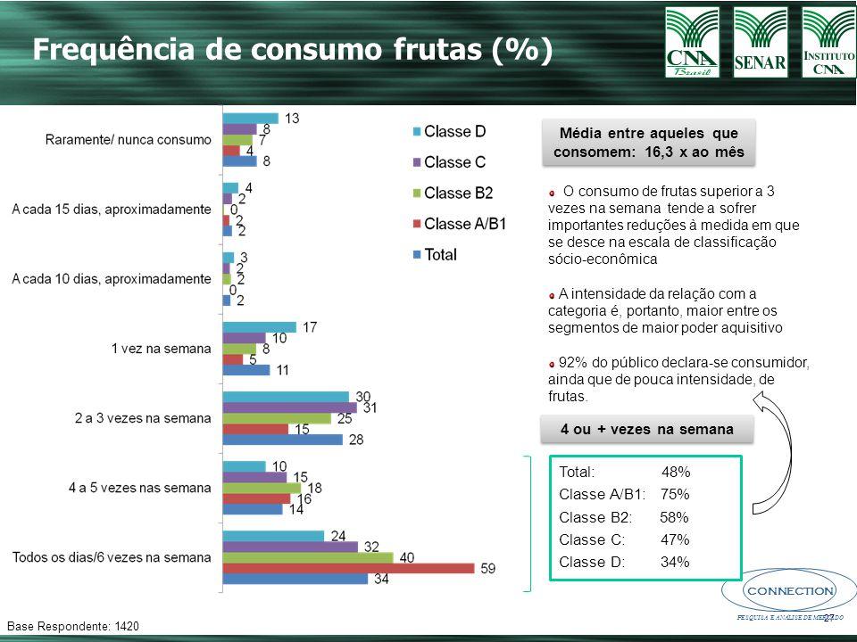 CONNECTION PESQUISA E ANÁLISE DE MERCADO 27 Frequência de consumo frutas (%) Base Respondente: 1420 Média entre aqueles que consomem: 16,3 x ao mês Total: 48% Classe A/B1: 75% Classe B2: 58% Classe C: 47% Classe D: 34% 4 ou + vezes na semana O consumo de frutas superior a 3 vezes na semana tende a sofrer importantes reduções à medida em que se desce na escala de classificação sócio-econômica A intensidade da relação com a categoria é, portanto, maior entre os segmentos de maior poder aquisitivo 92% do público declara-se consumidor, ainda que de pouca intensidade, de frutas.