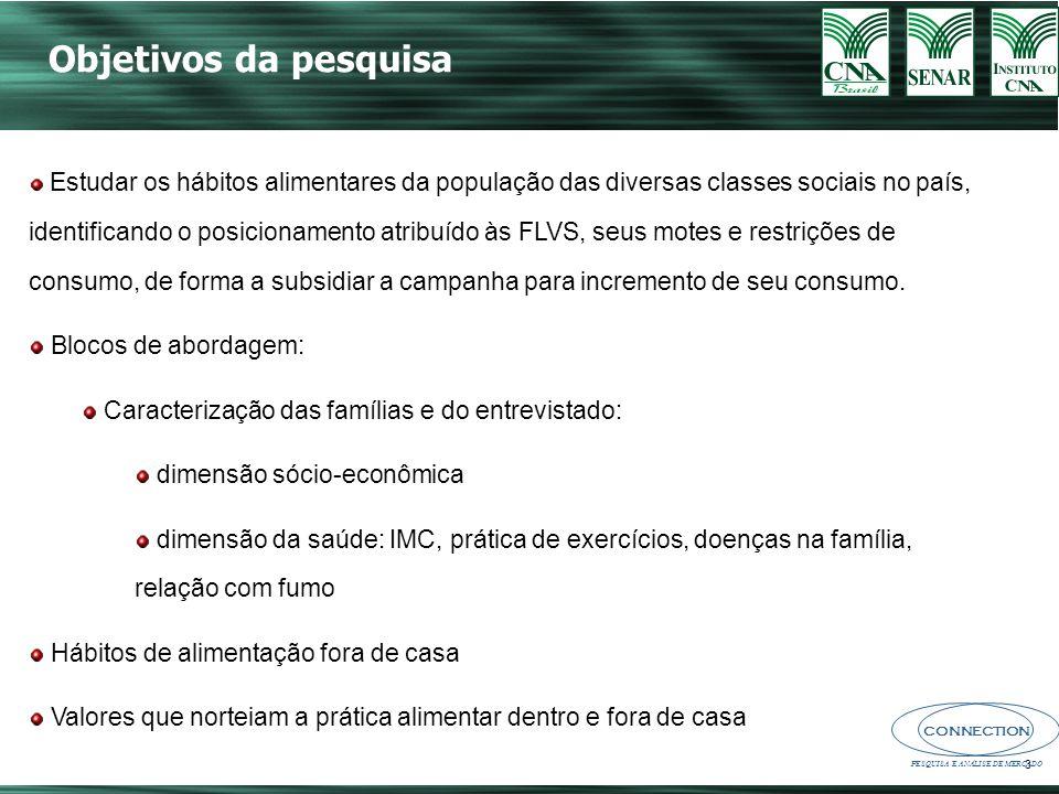 CONNECTION PESQUISA E ANÁLISE DE MERCADO 14 Base: 1420 IMC (%) 16,3%