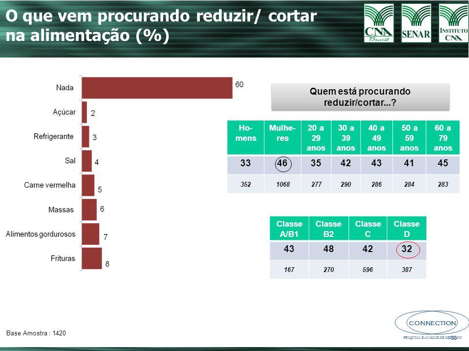 CONNECTION PESQUISA E ANÁLISE DE MERCADO 30 O que vem procurando reduzir/ cortar na alimentação (%) Quem está procurando reduzir/cortar....