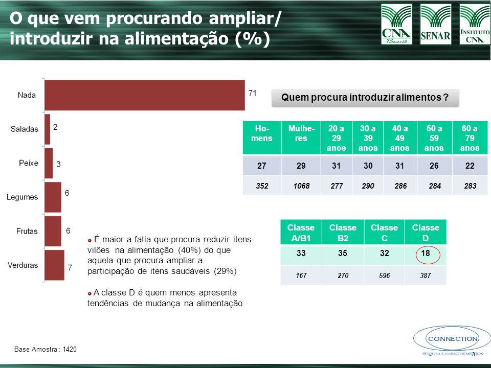 CONNECTION PESQUISA E ANÁLISE DE MERCADO 31 O que vem procurando ampliar/ introduzir na alimentação (%) Quem procura introduzir alimentos .