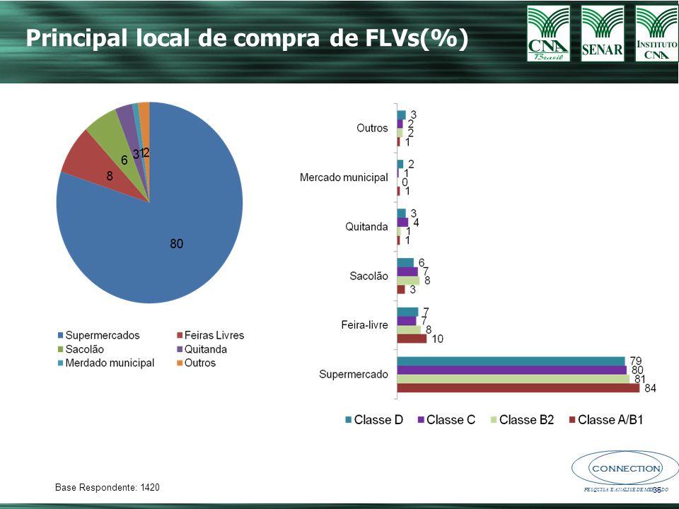 CONNECTION PESQUISA E ANÁLISE DE MERCADO 35 Principal local de compra de FLVs(%) Base Respondente: 1420