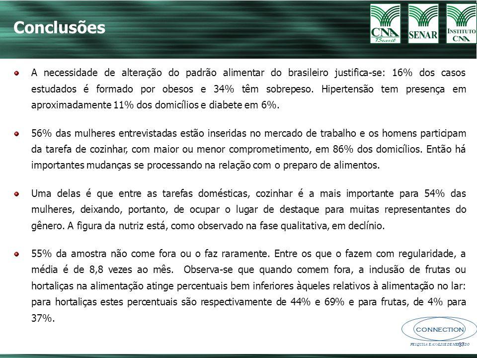 CONNECTION PESQUISA E ANÁLISE DE MERCADO 37 A necessidade de alteração do padrão alimentar do brasileiro justifica-se: 16% dos casos estudados é formado por obesos e 34% têm sobrepeso.