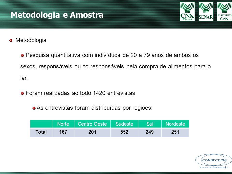 CONNECTION PESQUISA E ANÁLISE DE MERCADO Principais consumidores no domicílio (%) Base Respondente: 1420