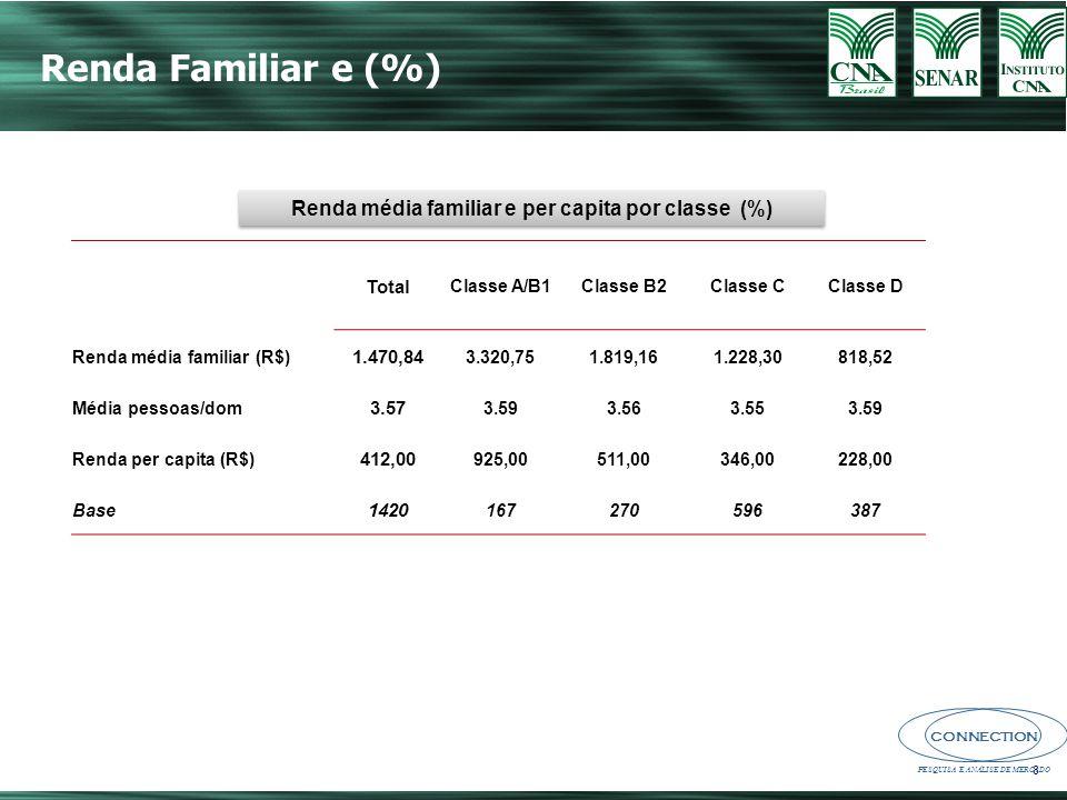 CONNECTION PESQUISA E ANÁLISE DE MERCADO 29 Auto-avaliação: saudabilidade da alimentação (%) Base Amostra : 1420 Média : 3,4 (1 a 5) Total: 51% Classe A/B1: 62% Classe B2: 62% Classe C: 47% Classe D: 46% Top two box Muito saudável + saudável Top two box Muito saudável + saudável P15:.