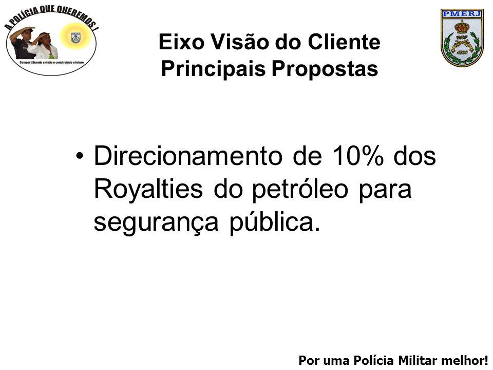 Por uma Polícia Militar melhor! Eixo Visão do Cliente Principais Propostas Direcionamento de 10% dos Royalties do petróleo para segurança pública.