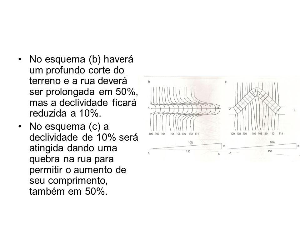 No esquema (b) haverá um profundo corte do terreno e a rua deverá ser prolongada em 50%, mas a declividade ficará reduzida a 10%. No esquema (c) a dec