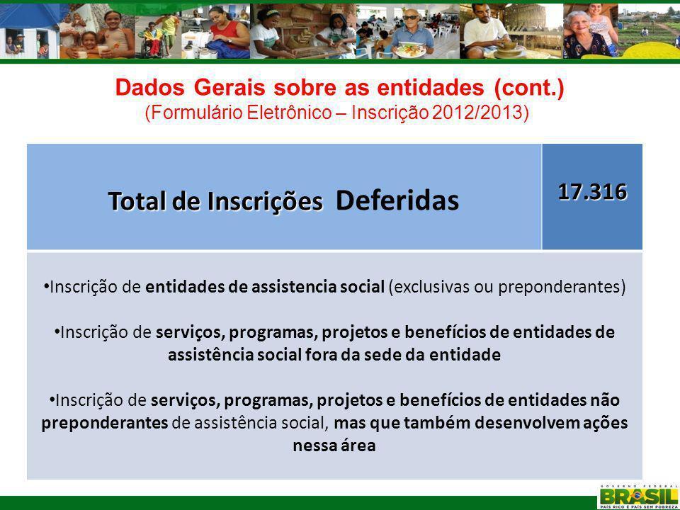 Dados Gerais sobre as entidades (cont.) (Formulário Eletrônico – Inscrição 2012/2013) Dados sobre as Apaes de Minas Gerais Apaes inscritas nos conselhos de AS317 Apaes filiadas a FEAPAES/MG430