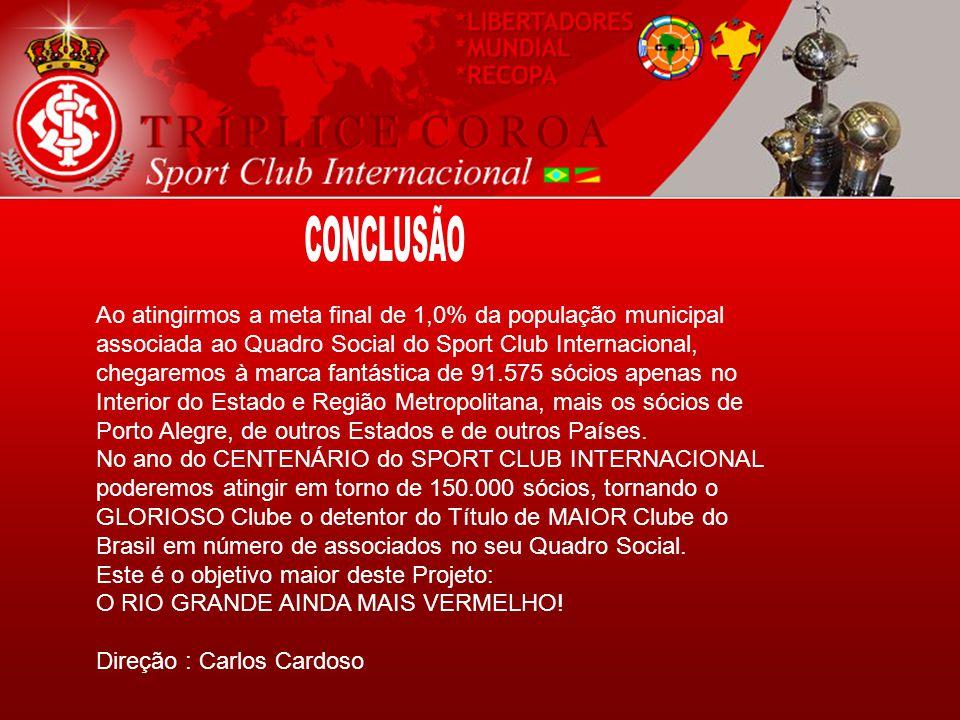 Ao atingirmos a meta final de 1,0% da população municipal associada ao Quadro Social do Sport Club Internacional, chegaremos à marca fantástica de 91.575 sócios apenas no Interior do Estado e Região Metropolitana, mais os sócios de Porto Alegre, de outros Estados e de outros Países.