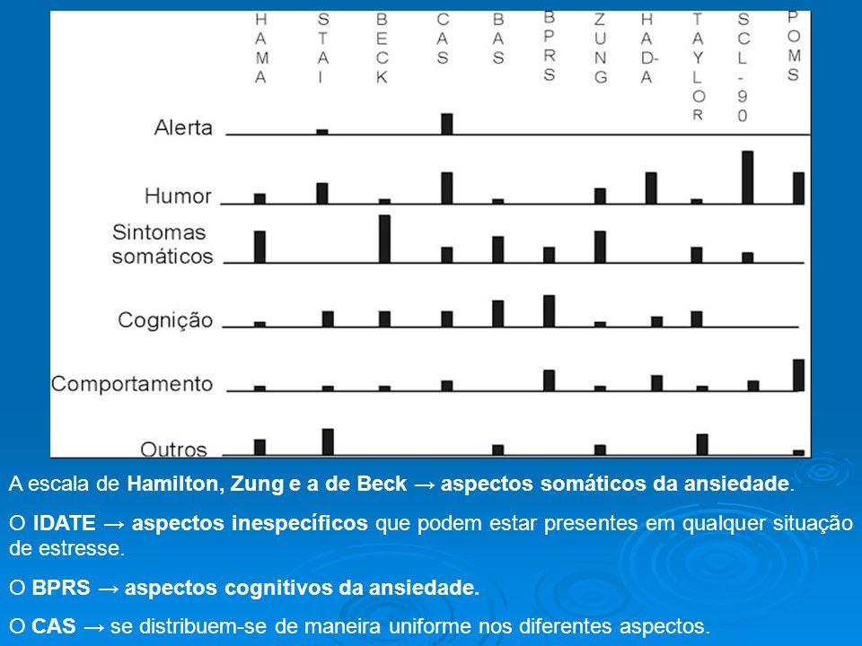A escala de Hamilton, Zung e a de Beck → aspectos somáticos da ansiedade. O IDATE → aspectos inespecíficos que podem estar presentes em qualquer situa