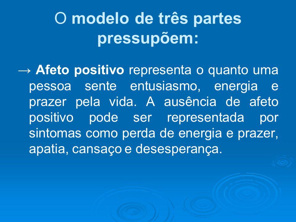 O modelo de três partes pressupõem: → Afeto positivo representa o quanto uma pessoa sente entusiasmo, energia e prazer pela vida. A ausência de afeto
