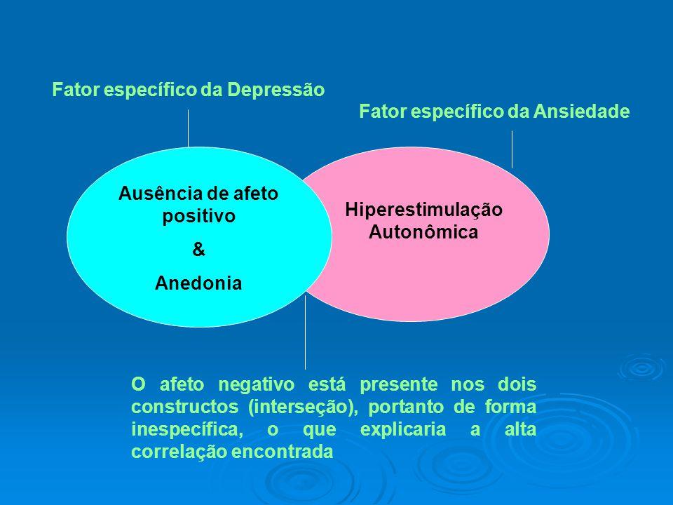 Ausência de afeto positivo & Anedonia Fator específico da Depressão Hiperestimulação Autonômica Fator específico da Ansiedade O afeto negativo está pr