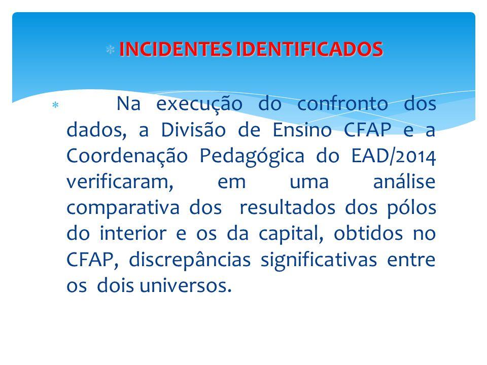  INCIDENTES IDENTIFICADOS  Na execução do confronto dos dados, a Divisão de Ensino CFAP e a Coordenação Pedagógica do EAD/2014 verificaram, em uma a
