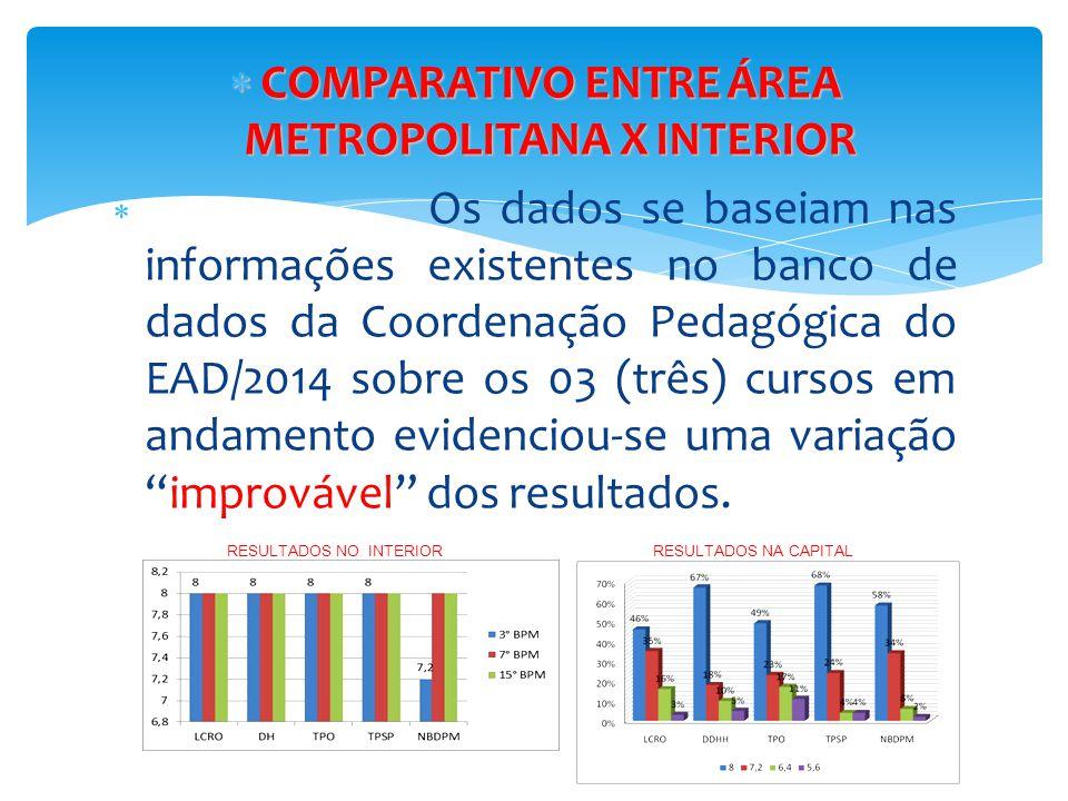  COMPARATIVO ENTRE ÁREA METROPOLITANA X INTERIOR  Os dados se baseiam nas informações existentes no banco de dados da Coordenação Pedagógica do EAD/