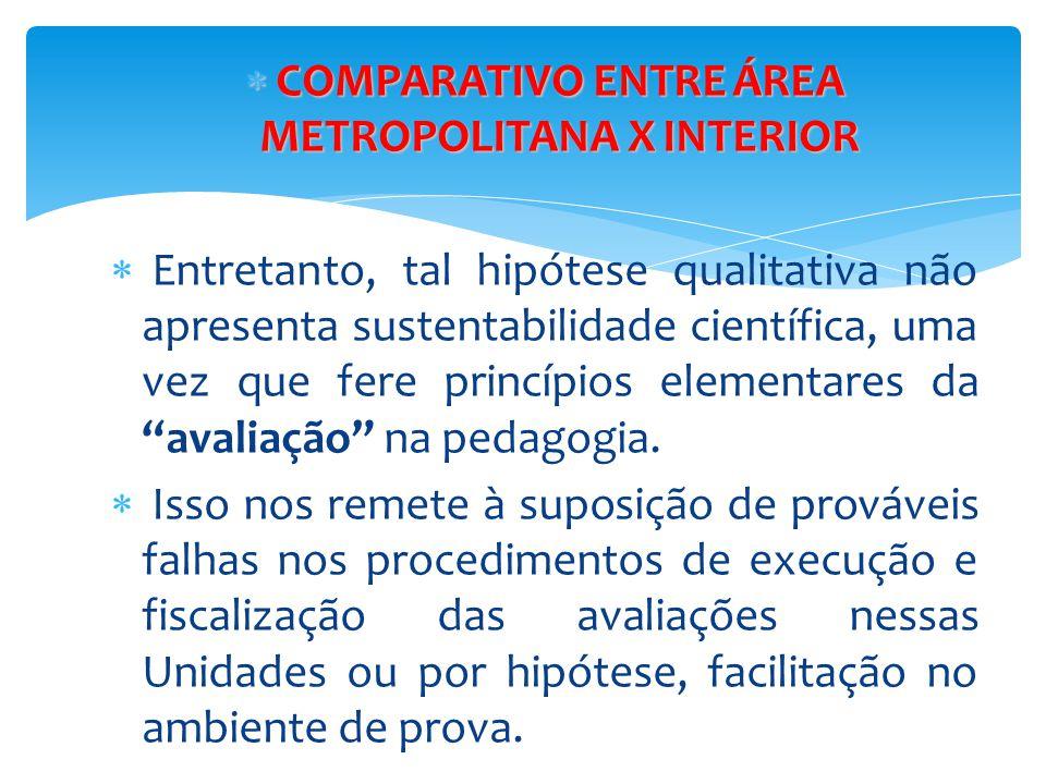  COMPARATIVO ENTRE ÁREA METROPOLITANA X INTERIOR  Entretanto, tal hipótese qualitativa não apresenta sustentabilidade científica, uma vez que fere p