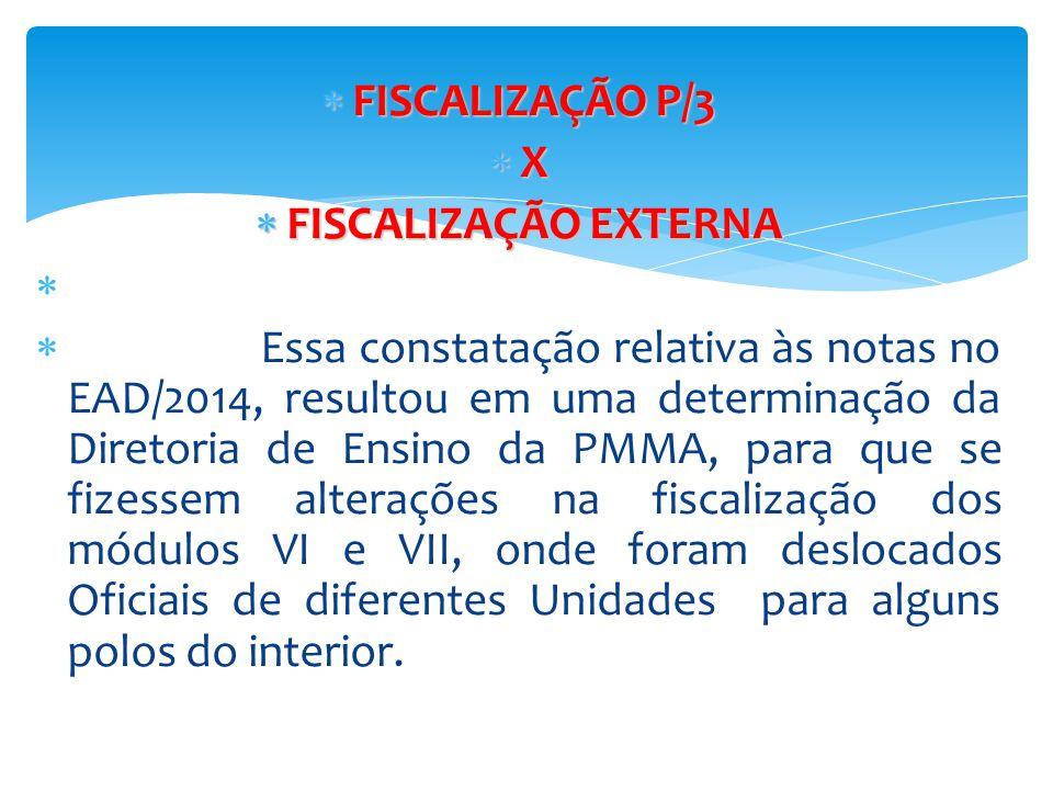  FISCALIZAÇÃO P/3  X  FISCALIZAÇÃO EXTERNA   Essa constatação relativa às notas no EAD/2014, resultou em uma determinação da Diretoria de Ensino