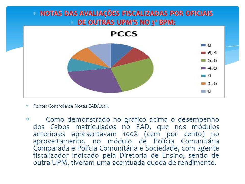  NOTAS DAS AVALIAÇÕES FISCALIZADAS POR OFICIAIS  DE OUTRAS UPM'S NO 3º BPM:   Fonte: Controle de Notas EAD/2014.  Como demonstrado no gráfico aci