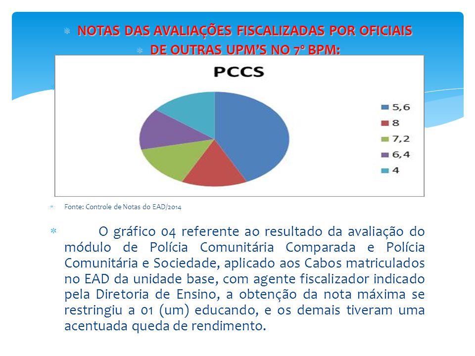  NOTAS DAS AVALIAÇÕES FISCALIZADAS POR OFICIAIS  DE OUTRAS UPM'S NO 7º BPM:   Fonte: Controle de Notas do EAD/2014  O gráfico 04 referente ao res