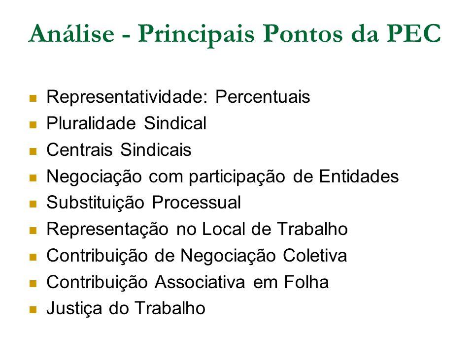 Análise - Principais Pontos da PEC Representatividade: Percentuais Pluralidade Sindical Centrais Sindicais Negociação com participação de Entidades Su