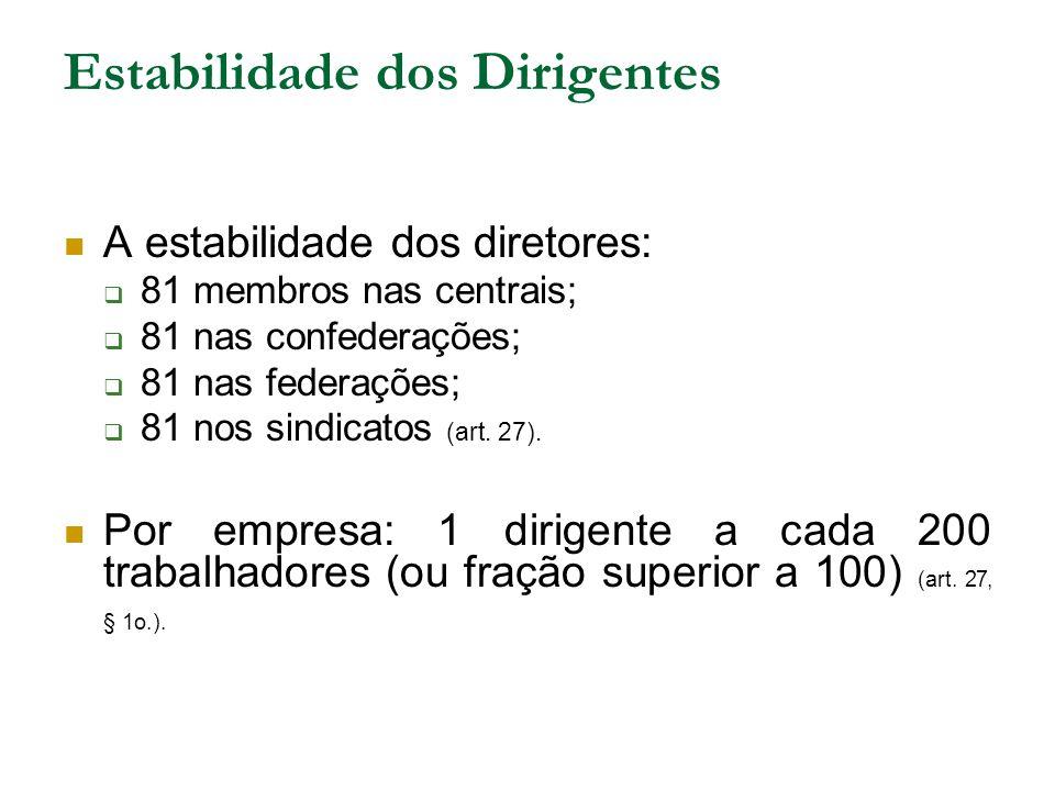 Estabilidade dos Dirigentes A estabilidade dos diretores:  81 membros nas centrais;  81 nas confederações;  81 nas federações;  81 nos sindicatos