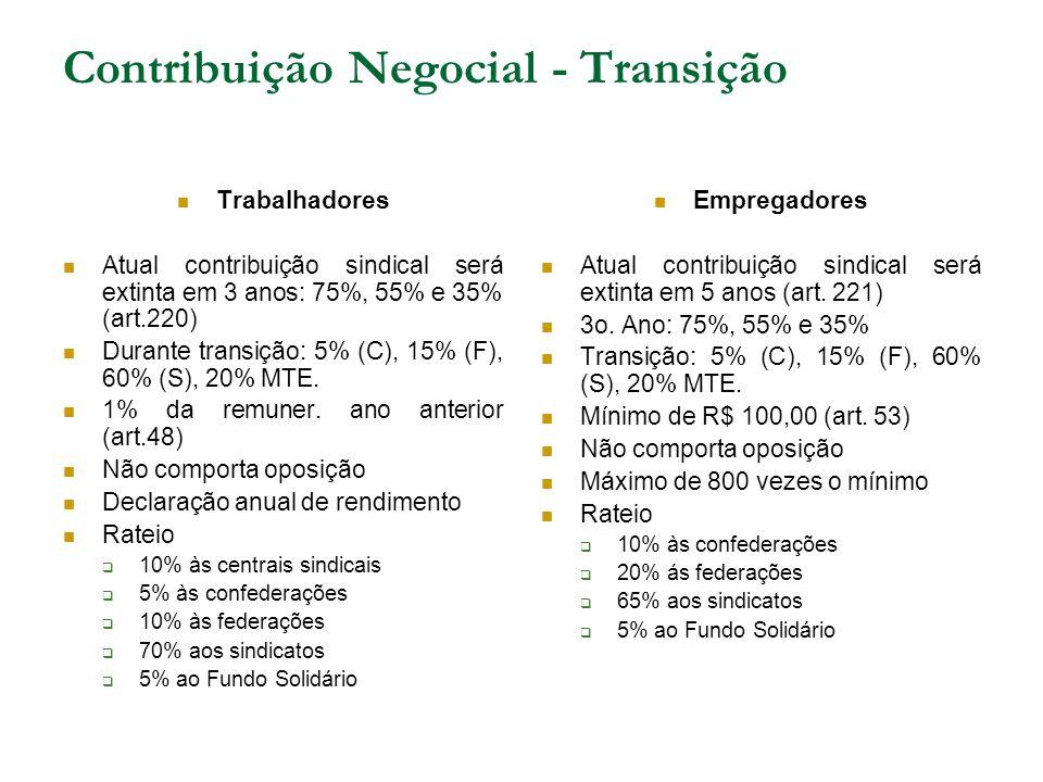 Contribuição Negocial - Transição Trabalhadores Atual contribuição sindical será extinta em 3 anos: 75%, 55% e 35% (art.220) Durante transição: 5% (C), 15% (F), 60% (S), 20% MTE.