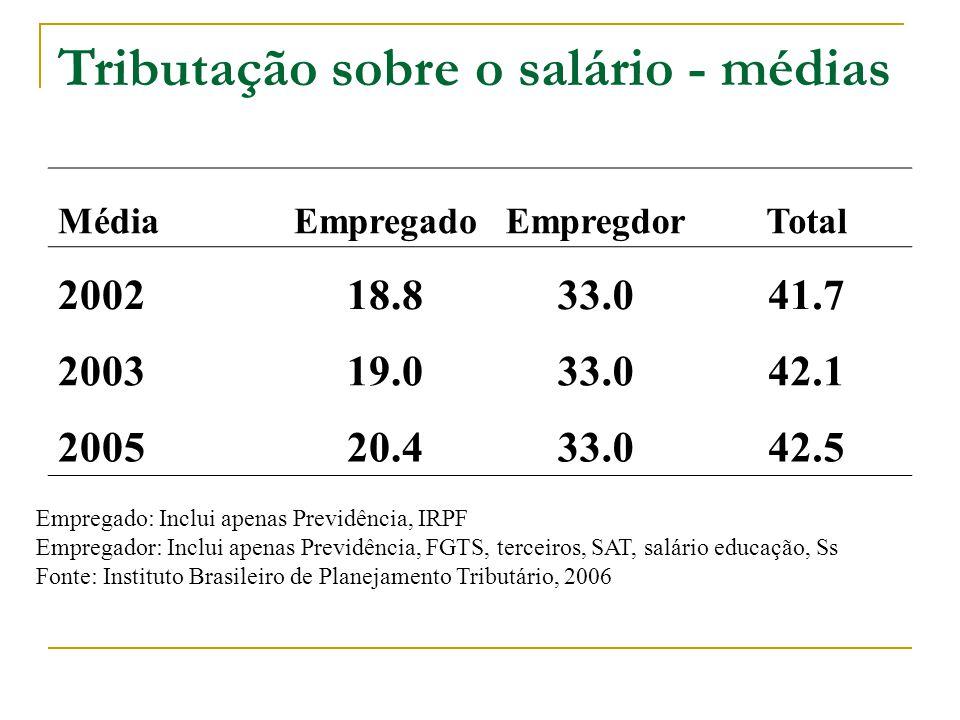 Tributação sobre o salário - médias MédiaEmpregadoEmpregdorTotal 200218.833.041.7 200319.033.042.1 200520.433.042.5 Empregado: Inclui apenas Previdência, IRPF Empregador: Inclui apenas Previdência, FGTS, terceiros, SAT, salário educação, Ss Fonte: Instituto Brasileiro de Planejamento Tributário, 2006