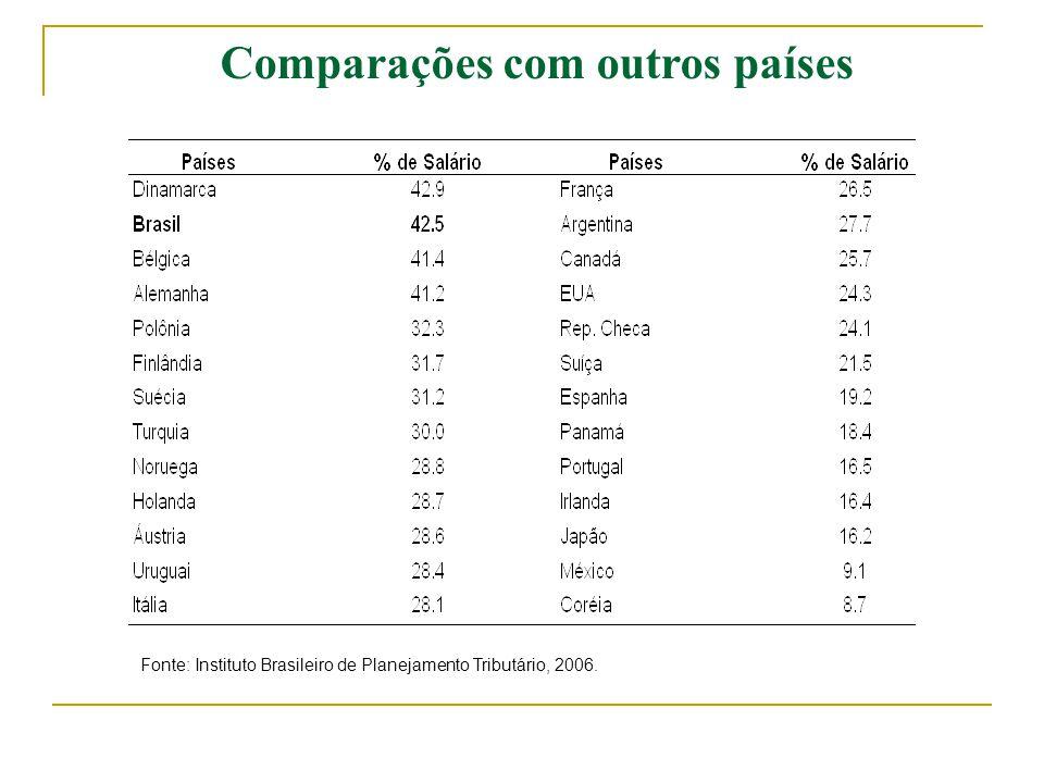 Fonte: Instituto Brasileiro de Planejamento Tributário, 2006. Comparações com outros países